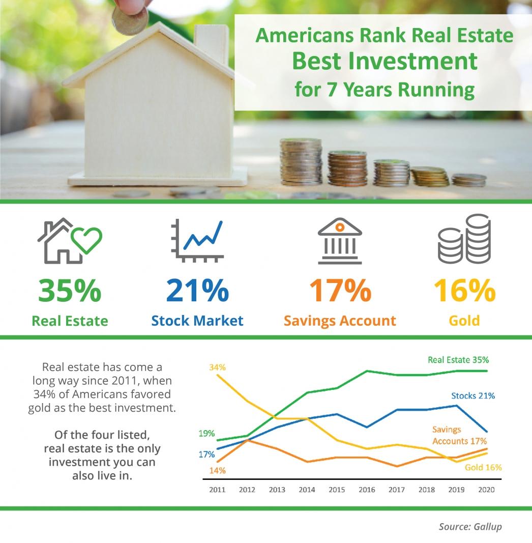 Americans Rank Real Estate Best Investment for 7 Years Running [INFOGRAPHIC] | MyKCM