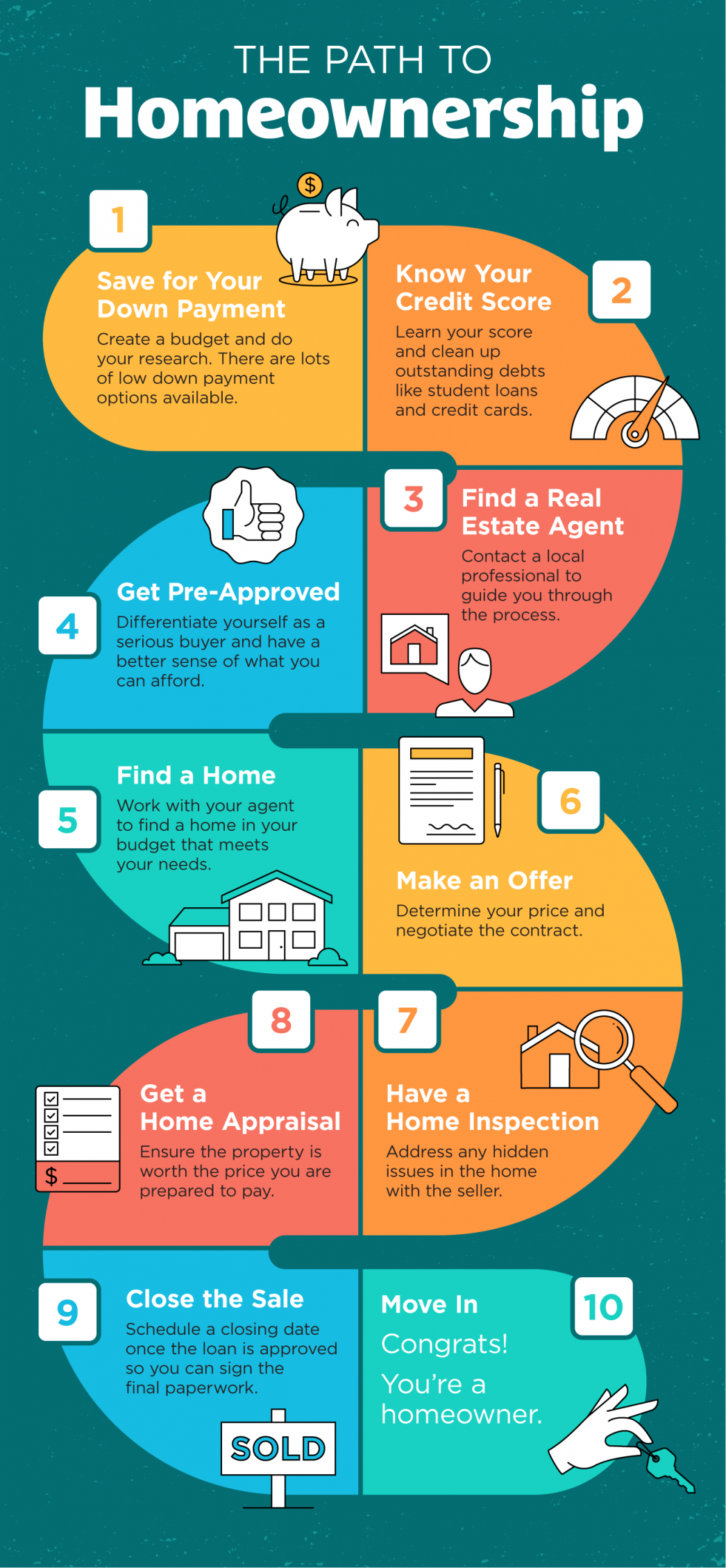 The Path to Homeownership [INFOGRAPHIC] | MyKCM